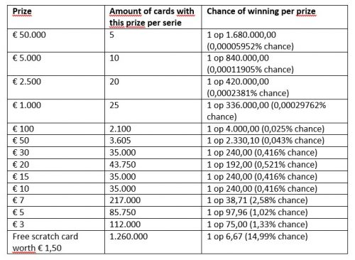 table-chance-of-winning-scratch-cards
